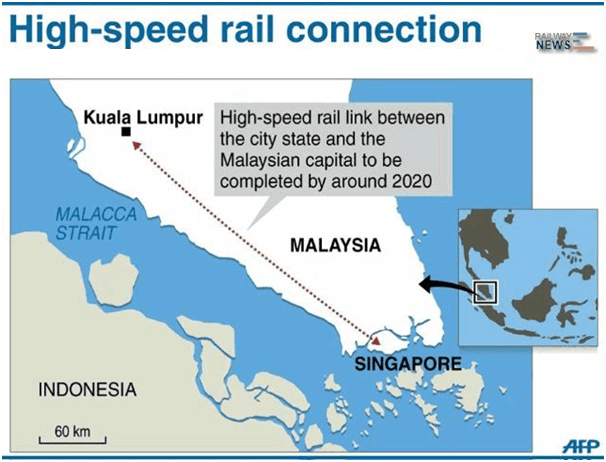 High speed rail connection