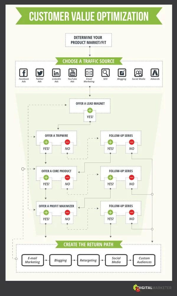 Digital Marketer infographic