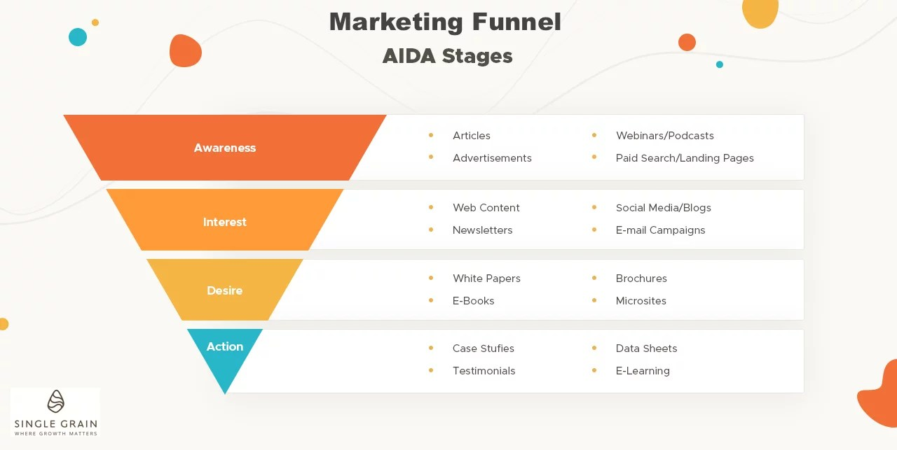 How To Create A Powerful Marketing Funnel Step By Step
