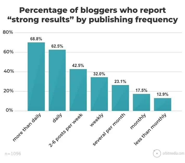 Percentage of bloggers who report strong results by publishing frequency