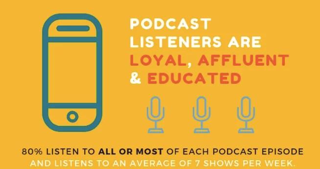 statistiche dei podcast