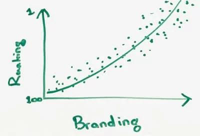 classifica vs marchio