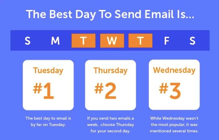 Il giorno migliore per inviare e-mail