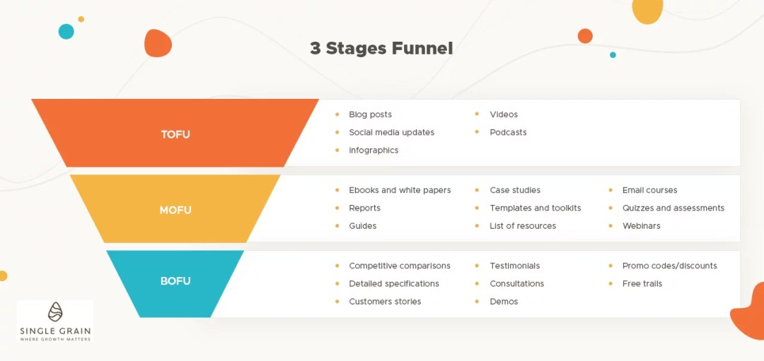 Marketing Funnel - 3 stages(2)