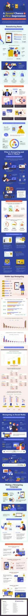 50+ Retargeting Stats - Infographic