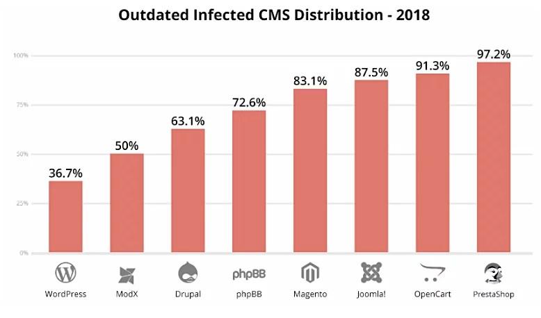 CMS infetto obsoleto