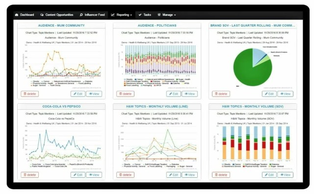 Influencer Relationship Management Insights Measurement Reporting
