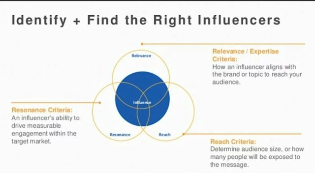 Influencer criteria