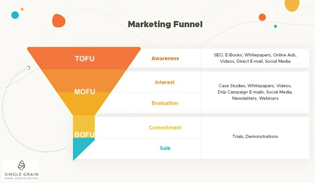 Marketing Funnel 2