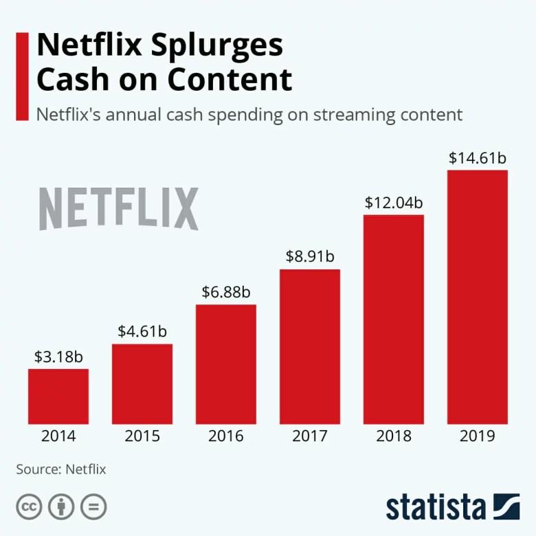 Netflix elimina il denaro