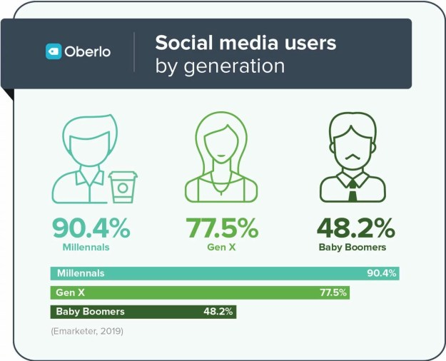 social media usage generation
