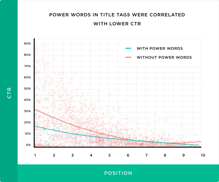 power-words-in-title-tags-were-correlated-with-lower-ctr
