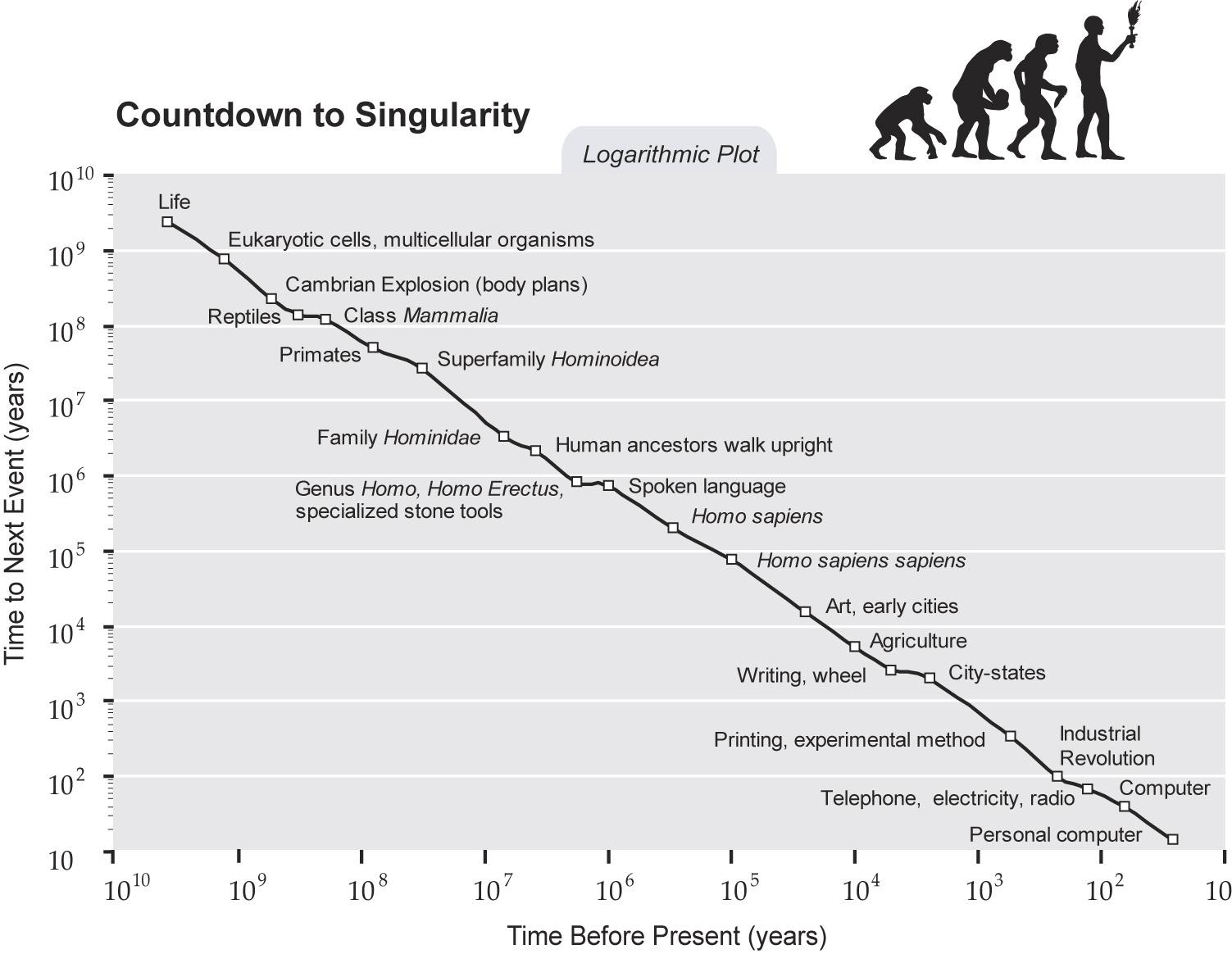 https://i2.wp.com/www.singularity.com/images/charts/CountdowntoSingularityLog.jpg