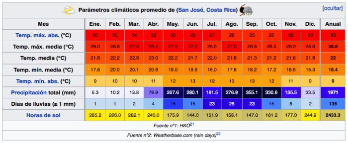 clima - qué ver en San José - Costa Rica