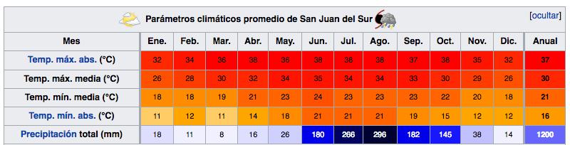 Clima San Juan del Sur - Nicaragua