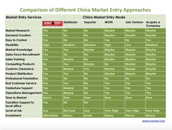 Comparison of Different China Market Entry Approaches