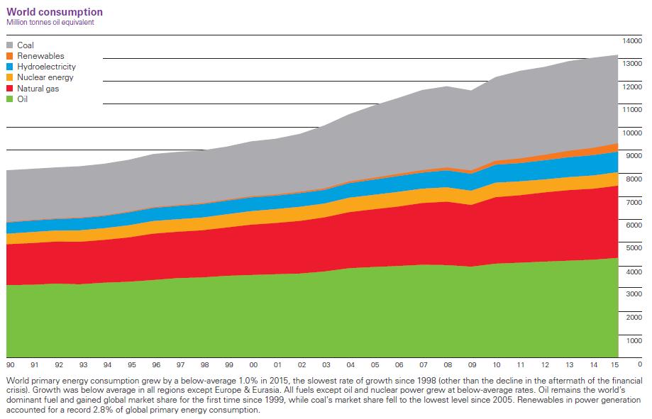 Consumo-de-energia-1990-2015-1.png