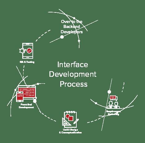 sviluppo interfacce grafiche