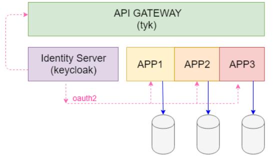 Architettura Api gateway per l'esposizione di microservizi integrati tramite Oaut2