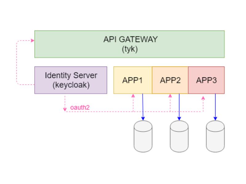 Api Gateway Definizione Caratteristiche Essenziali E Un Esempio