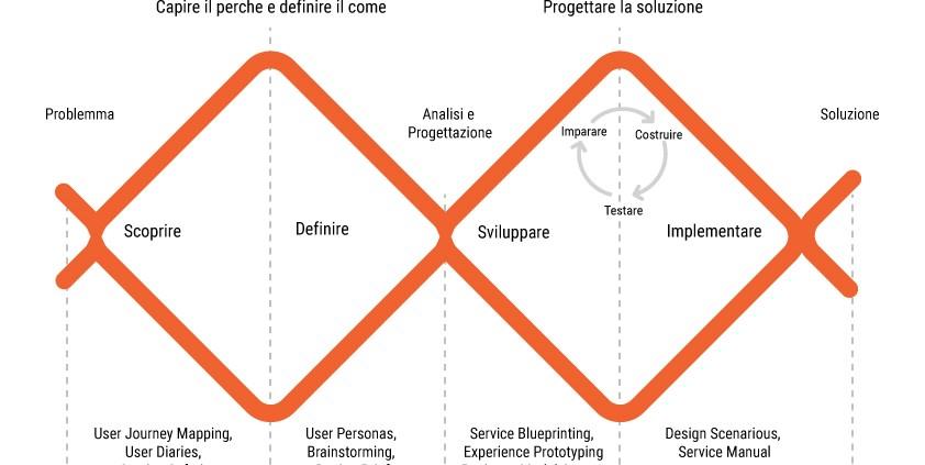 Design double diamond method
