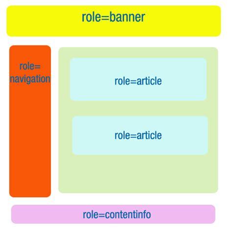 html semantico