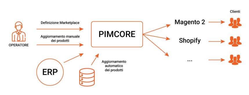 integrazione-prodotti-pim