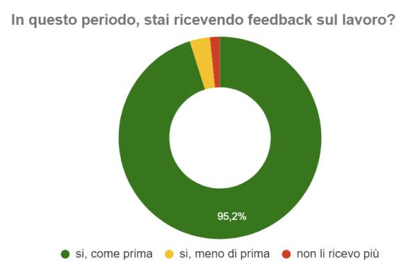 feedback-lavoro