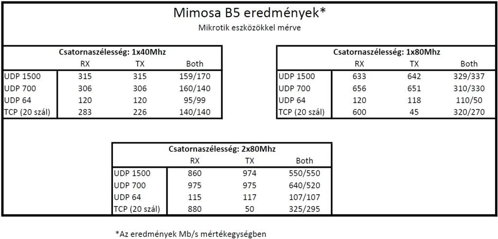 A Mimosa B5 Gigabit teszt Mikrotik mérésének eredményei