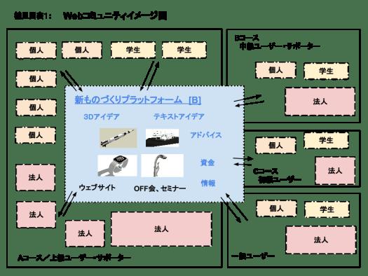 ■ものづくりコミュニティー図1 のコピー