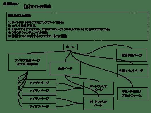 ■【B】サイト内構造