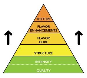 Food and Wine Pairing Pyramid