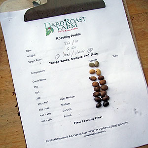 coffee roasting chart