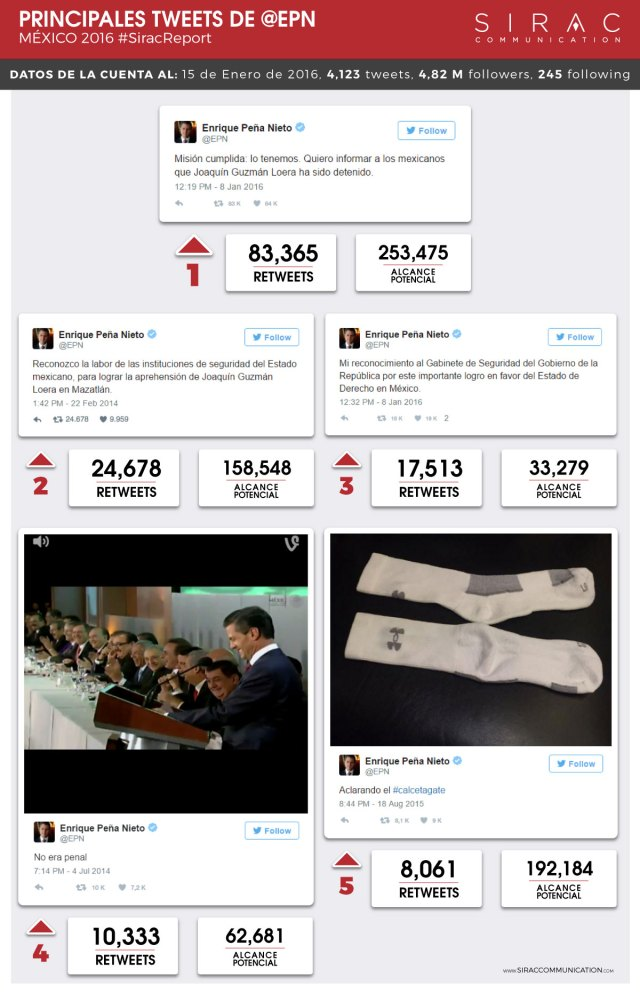 EPN-tweet-list-Twitter-siraccommunication