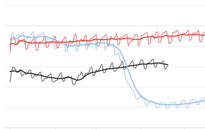 La evolución de los vuelos en el mundo con respecto a los últimos dos años