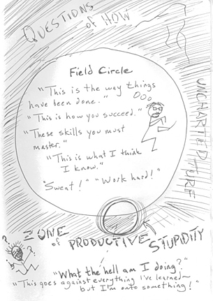 Zone of Productive Stupidity