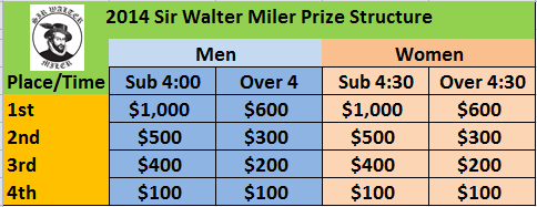 prize structure