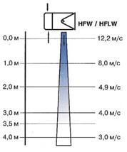 Профиль скоростей воздушного потока