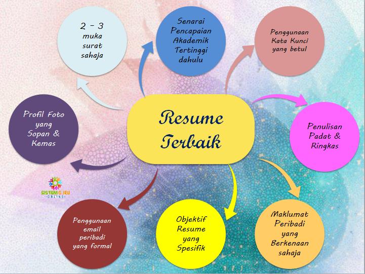 panduan membuat resume contoh resume boleh diedit