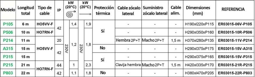 tabla-referencias-3g1,5mm2