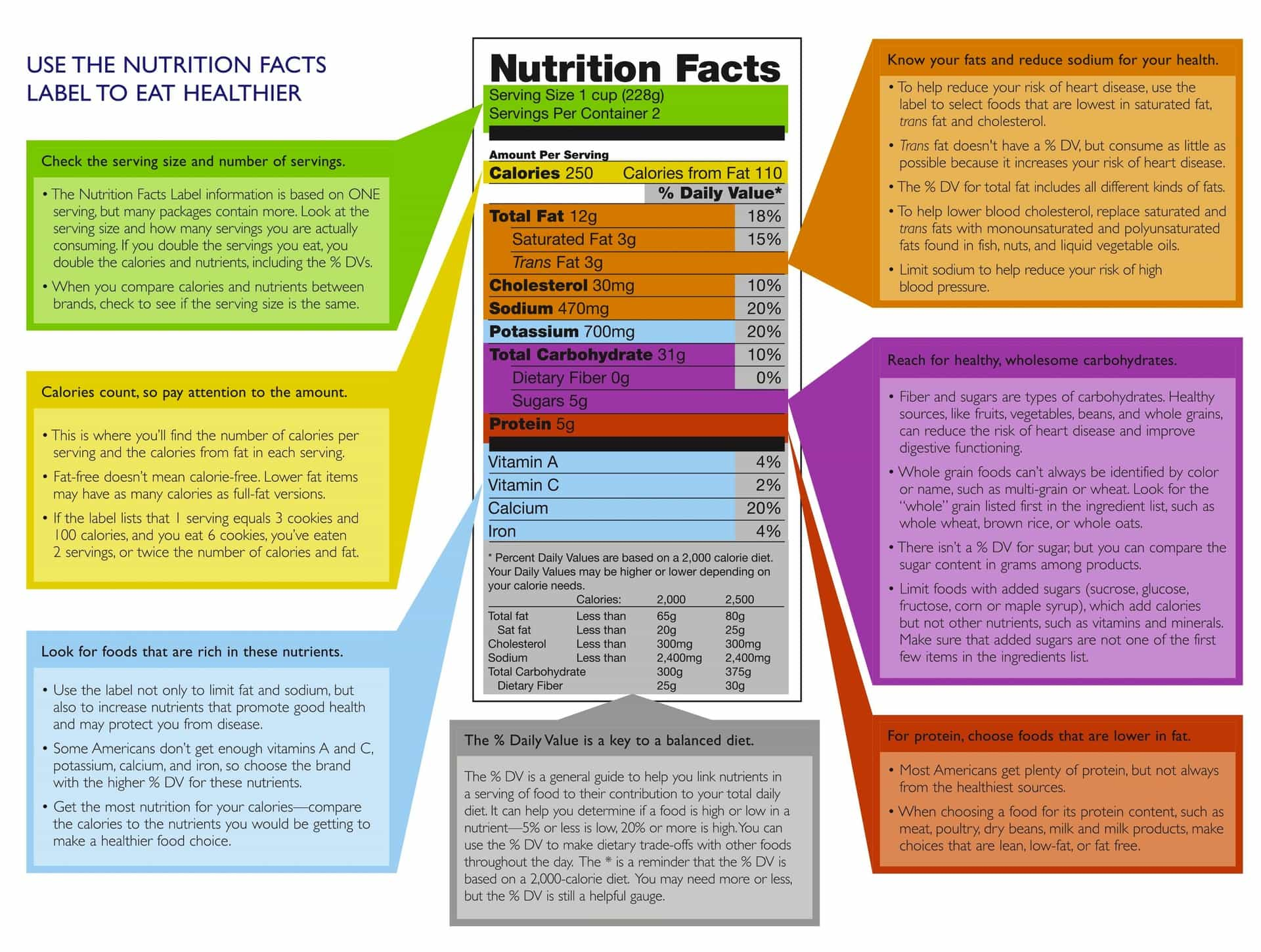 Know Your Nutrition Label Part 7 Serving Size Calories And Daily Value
