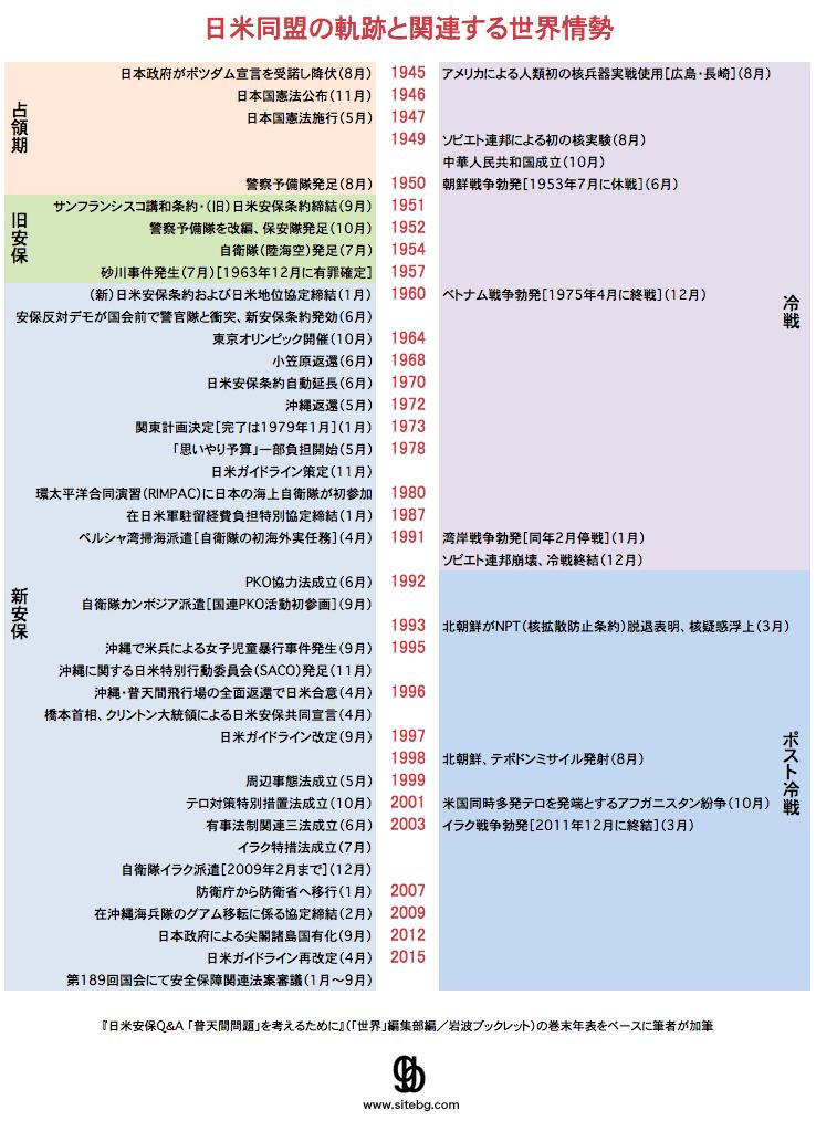 日米同盟の軌跡と関連する世界情勢