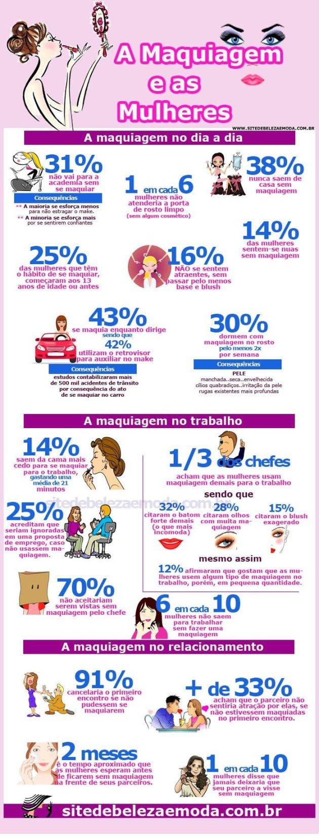 Infográfico revela como e quando as mulheres usam maquiagem