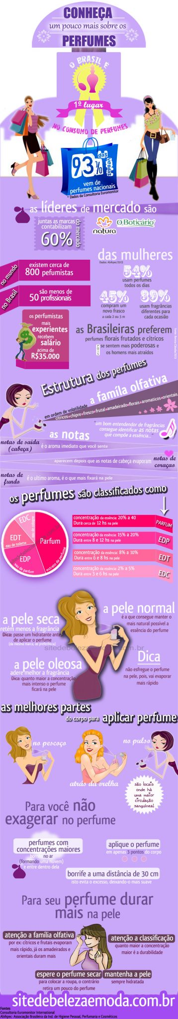infográfico dos perfumes