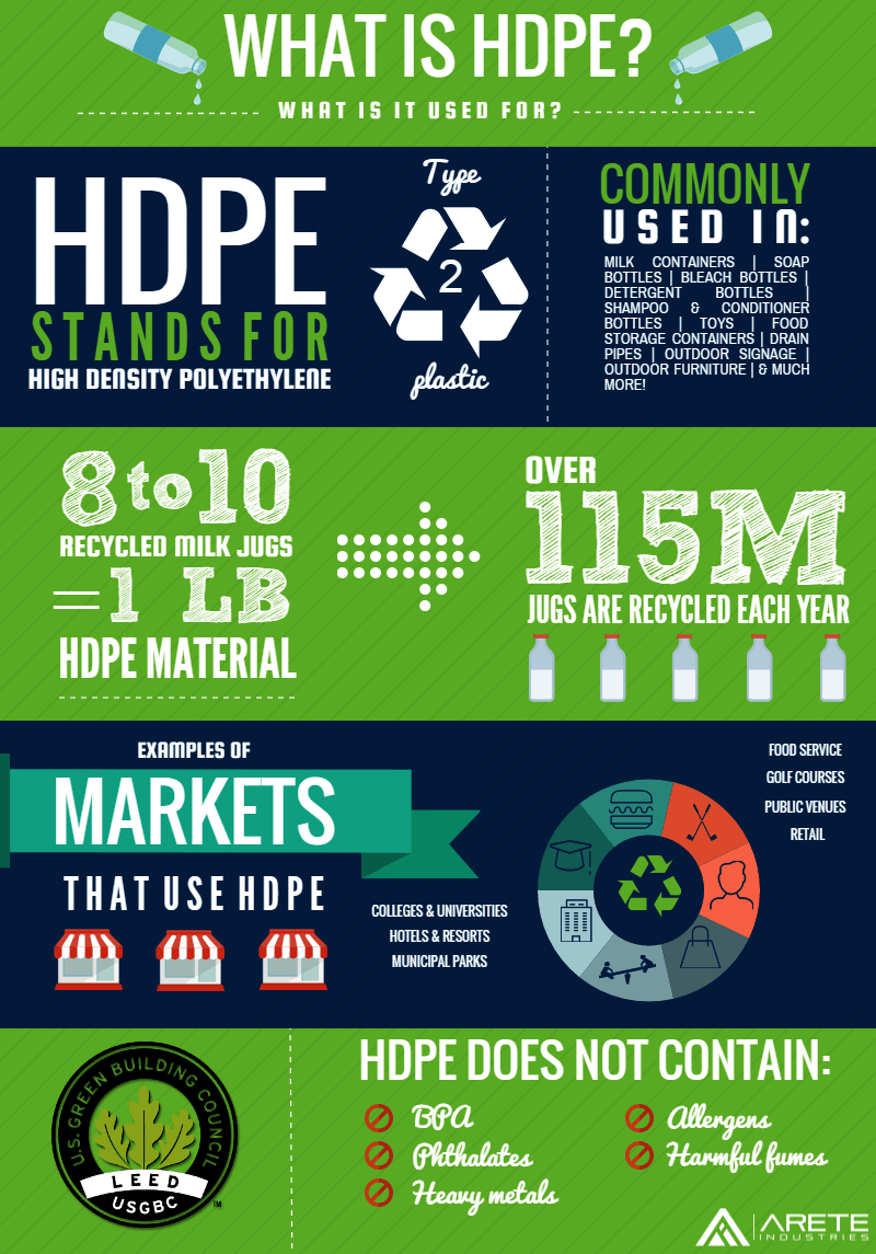HDPE, What Is It and What Is It Used For?