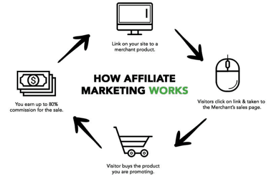 how to make a free website and earn money affiliate