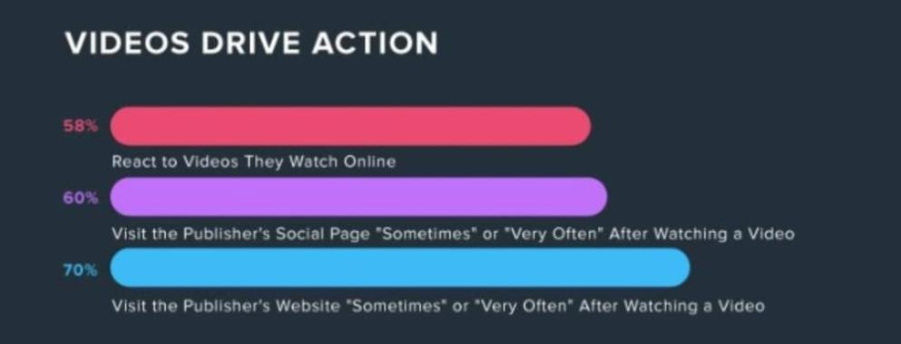 Videos drive action