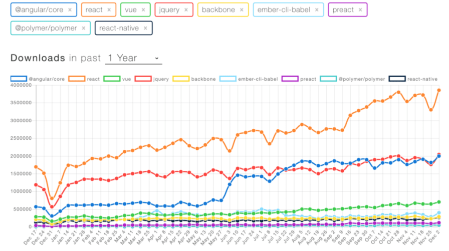 NPM Downloads of Popular Front-end Libraries