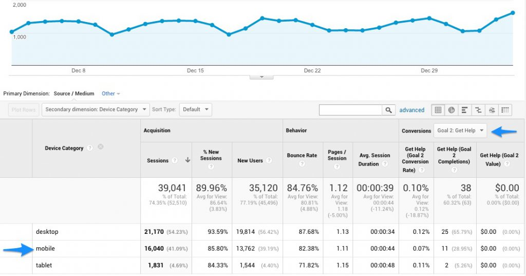 Google Mobile Traffic