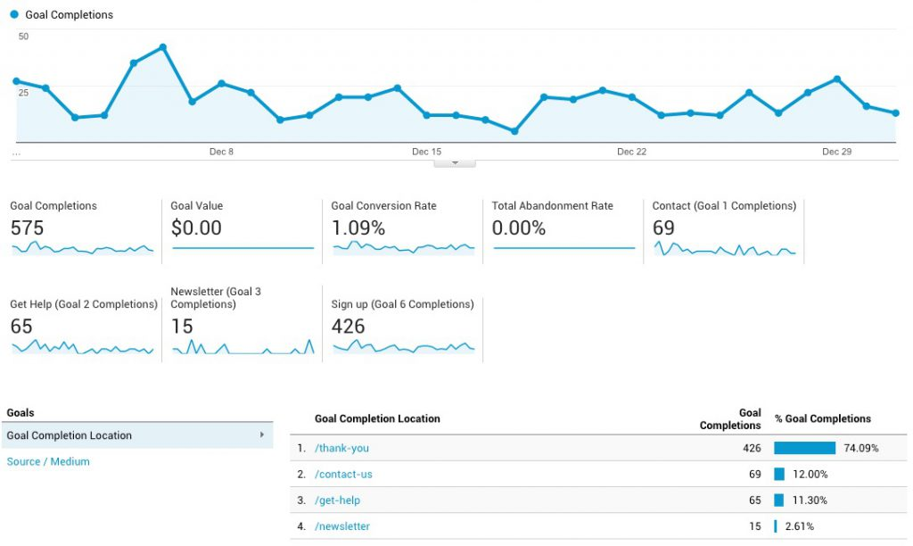Goals-Overview_-_Analytics